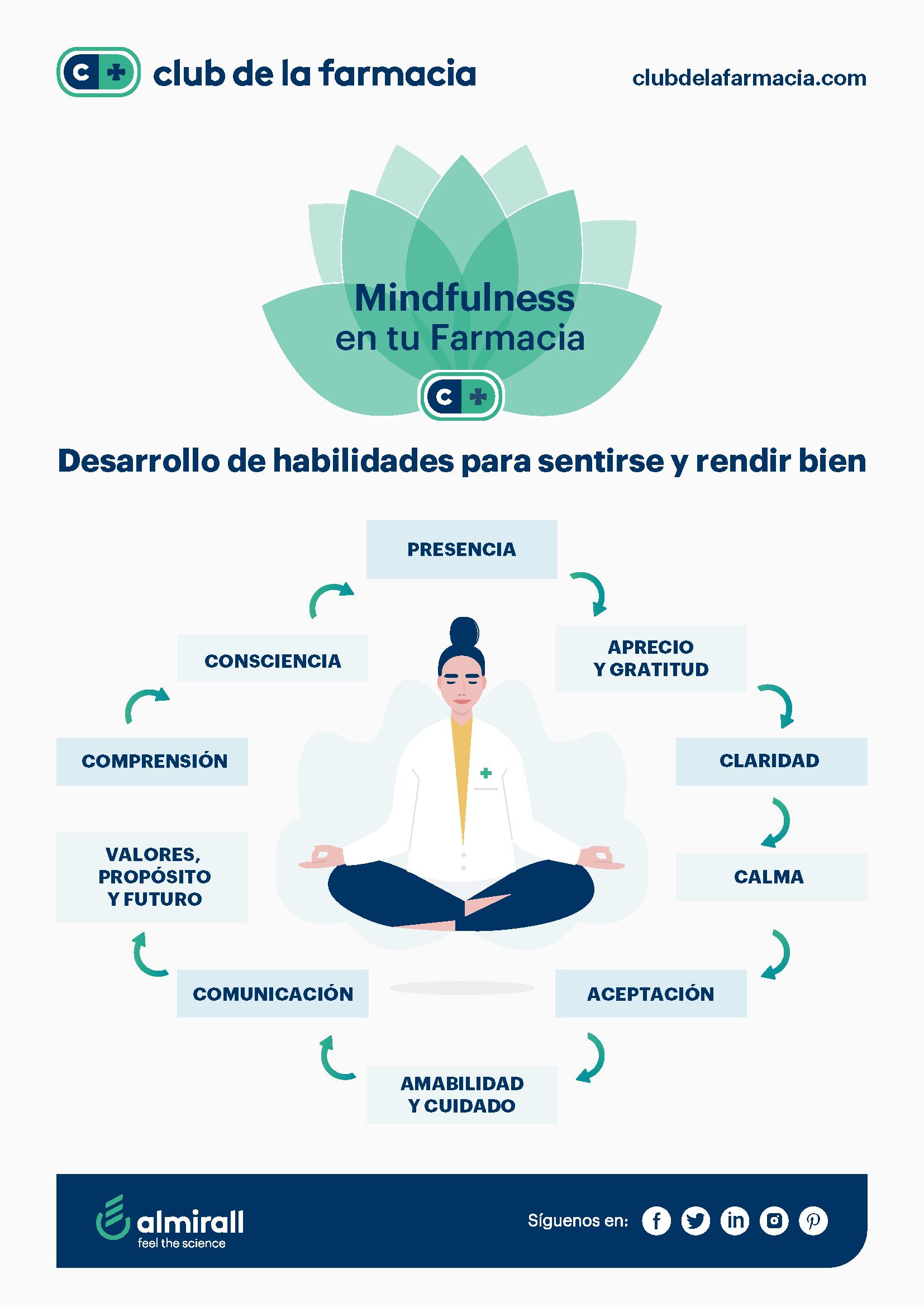 El club de la farmacia mindfulness